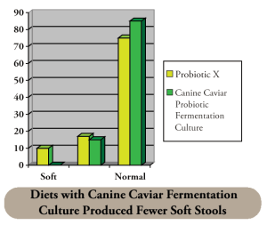 Fermentation Chart - Canine Caviar Pet Foods Inc.